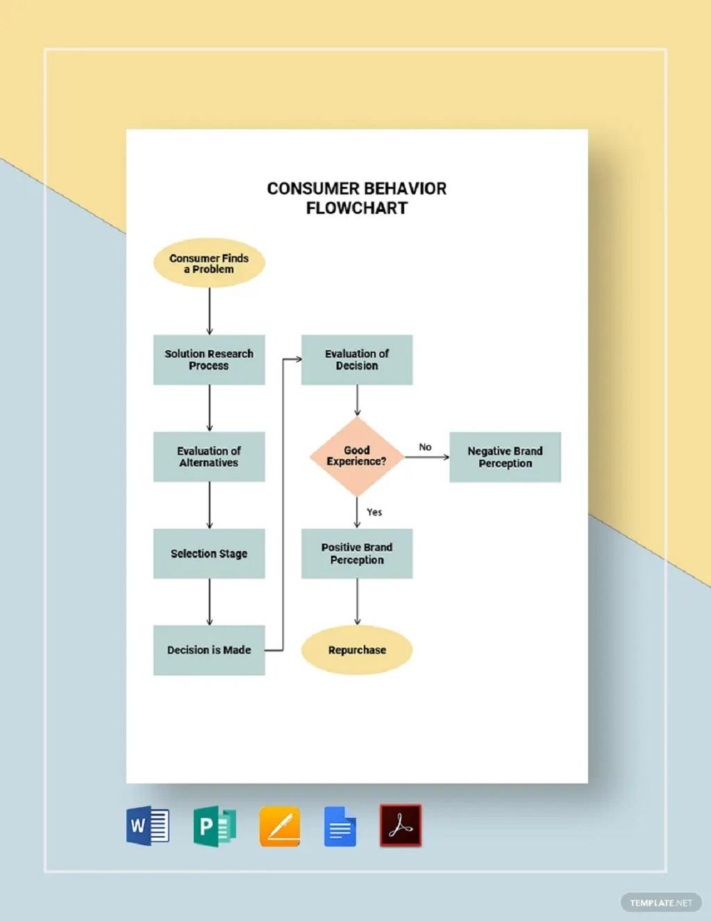 Consumer Behavior Flowchart Template Sample Chart Printable Charts For Home Pdf Preschool Teachers Classroom  Samples Large