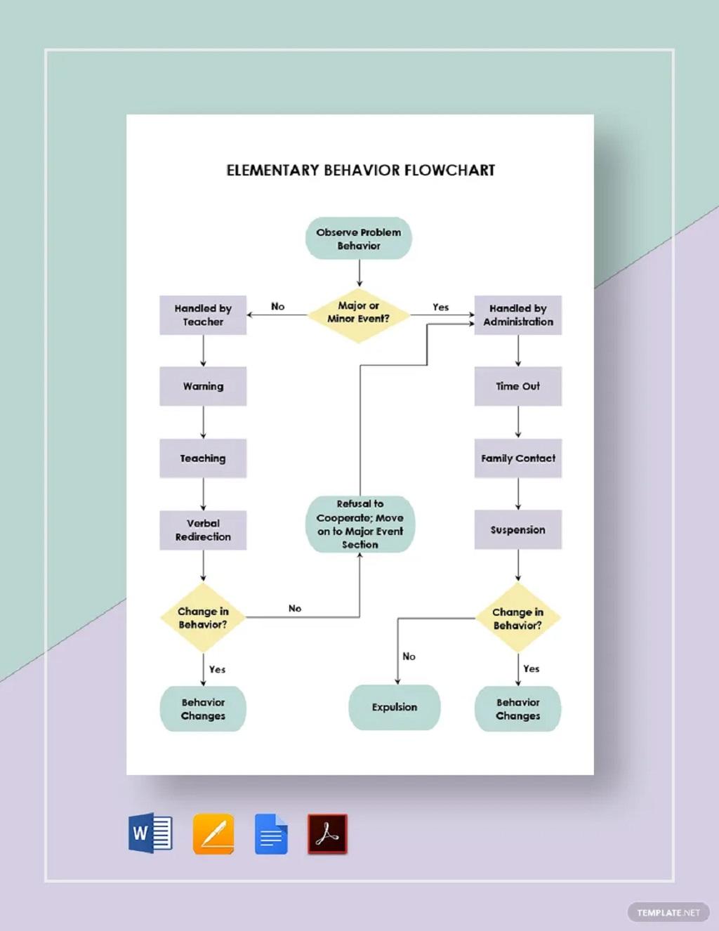 Elementary Behavior Flowchart Template Sample Chart Printable Charts For Home Pdf Preschool Teachers Classroom  Samples Large