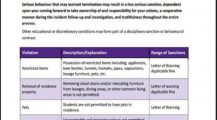 Individual Behavior Management Chart Template Sample Chart Behavior Chart Template Samples