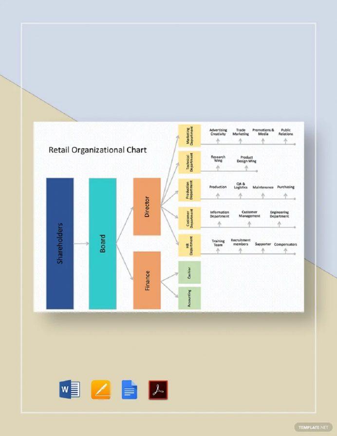 Retail Organizational Chart Template Samples Chart Organizational Charts Template Examples