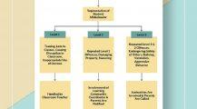 School Behavior Flowchart Template Sample Chart Behavior Chart Template Samples