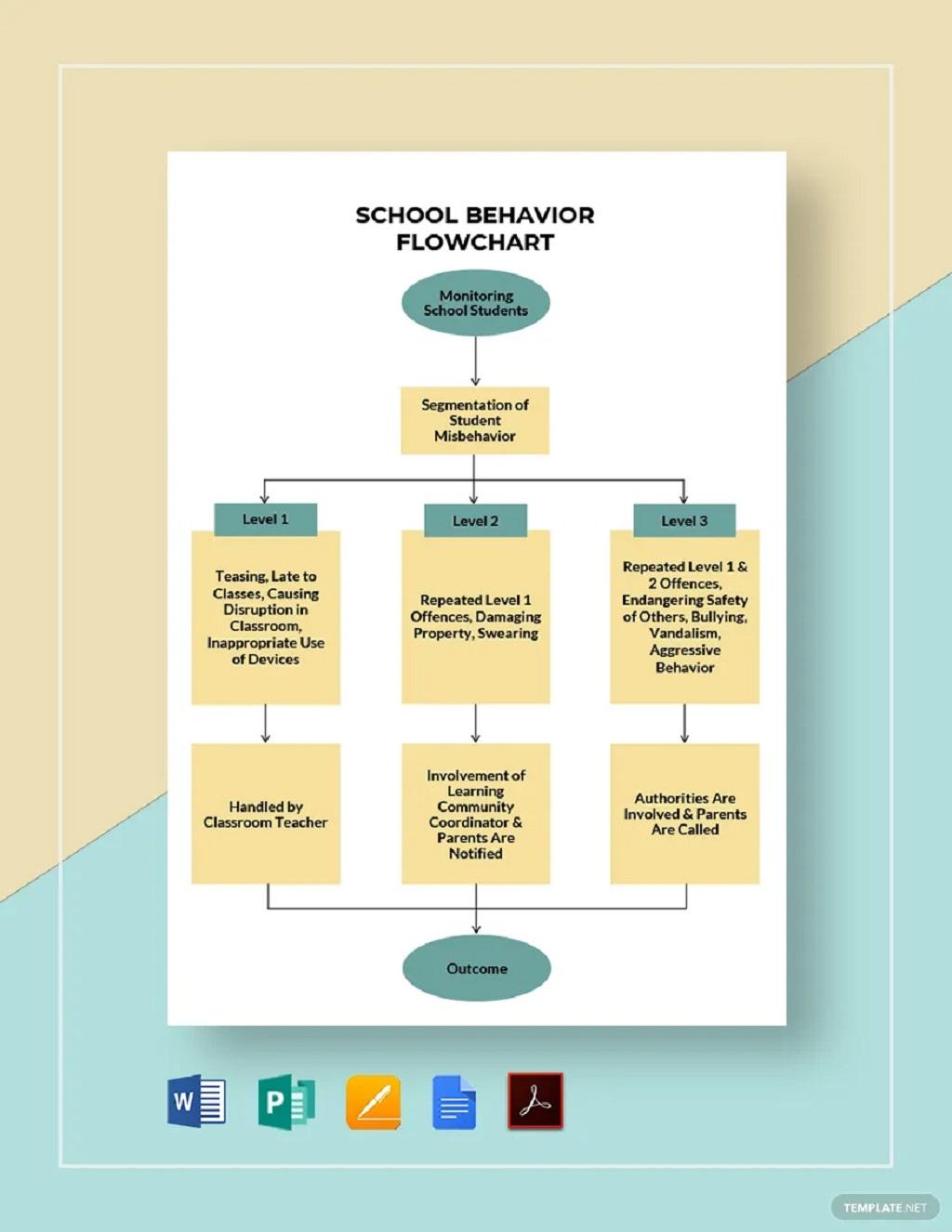 School Behavior Flowchart Template Sample Chart Printable Charts For Home Pdf Preschool Teachers Classroom  Samples Large