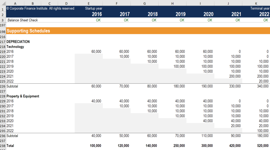 depreciation schedule template examples