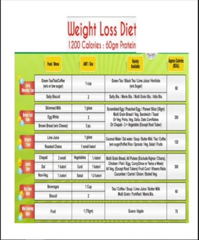 Weight Loss Chart Template Form Example Sample Meal Plan Food Diet Word Charts Balanced Pdf  Samples