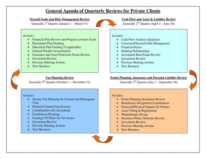 Quarterly Client Meeting Agenda PDF Template Agenda Client Meeting Agenda Template Example